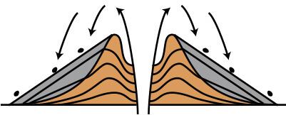 やがて、噴火が続くと、スコリアがつねに急斜面をころげ落ちる状態となり、プリン状の山が裾を広げていきます。